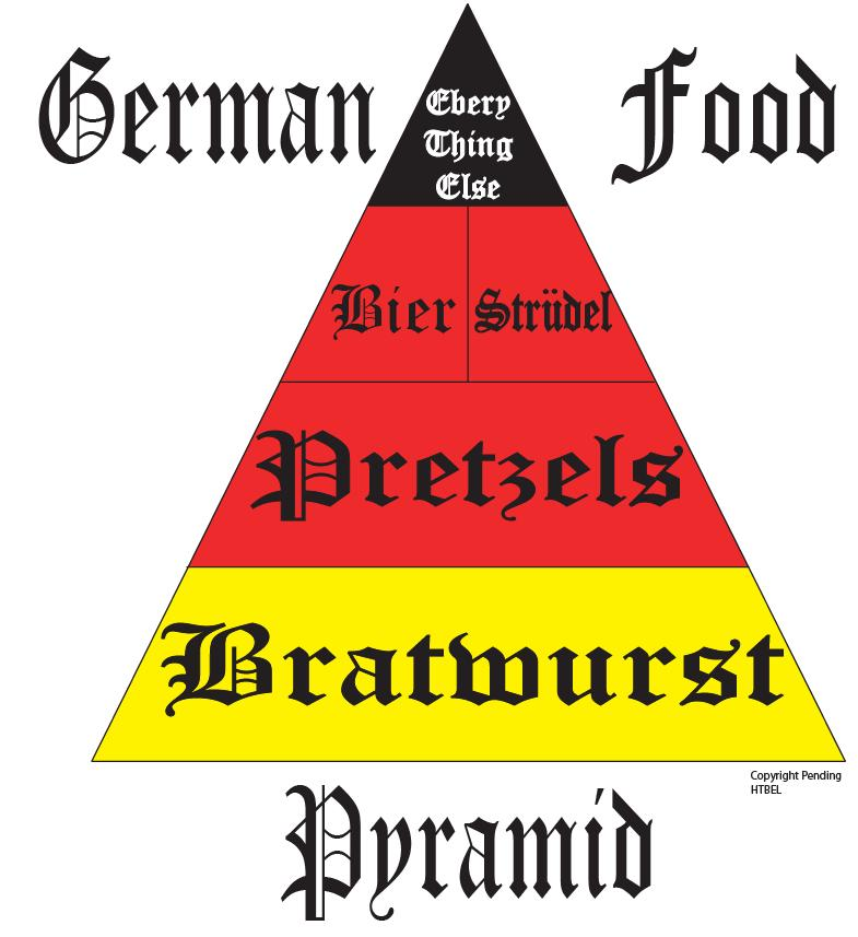 German Food Pyramid meme
